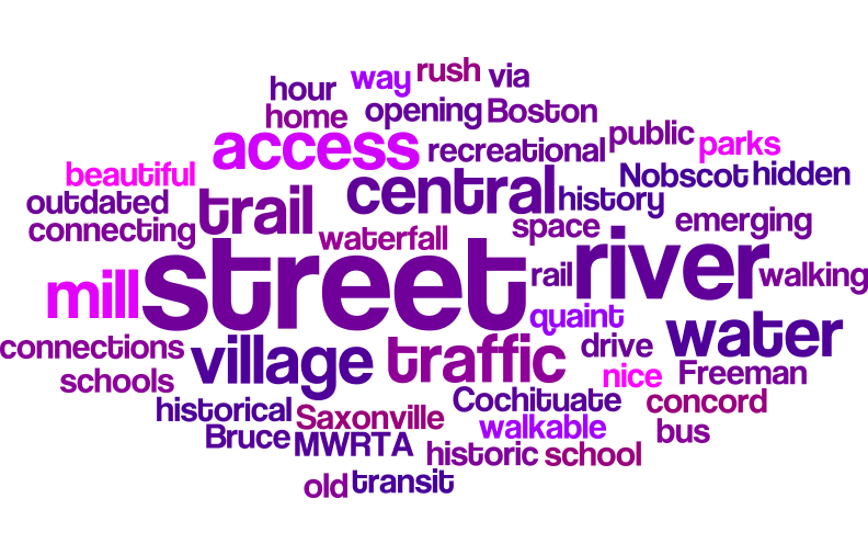 Saxonville Word Cloud