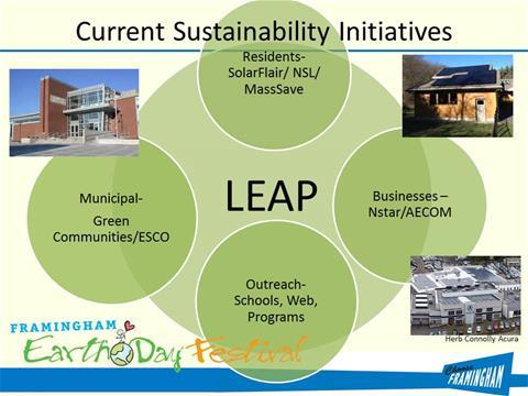 Current Sustainability Initiatives
