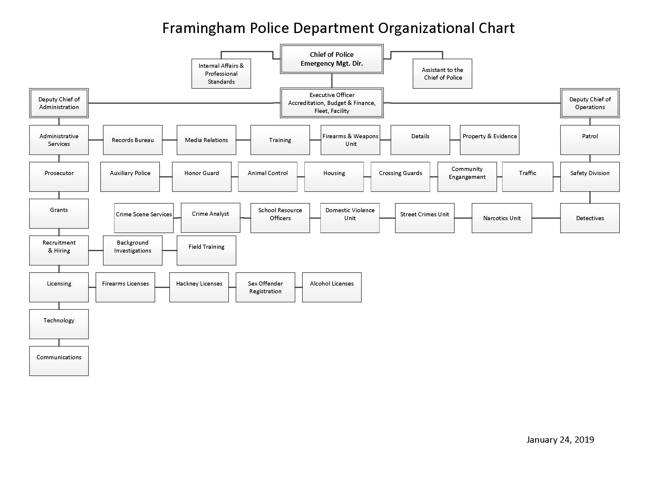 NEW_PD ORG CHART_REVISED_01242019