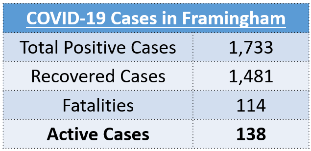 Total Positive Cases: 1,733, Recovered Cases: 1,481, Fatalities: 114, Active Cases: 138
