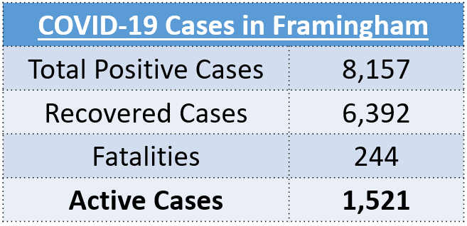 Total Positive Cases: 8,157, Recovered Cases: 6,392, Fatalities: 244, Active Cases: 1,521